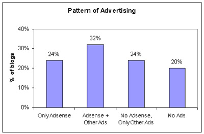 Pattern of Advertising on Blogs