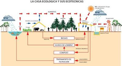 la casa ecolgica y sus ecotcnicas