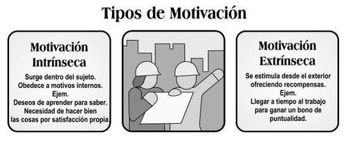 TIPOS DE MOTIVACION thumb 500x205 ¿Cómo motivar a los alumnos para aprender ciencia?