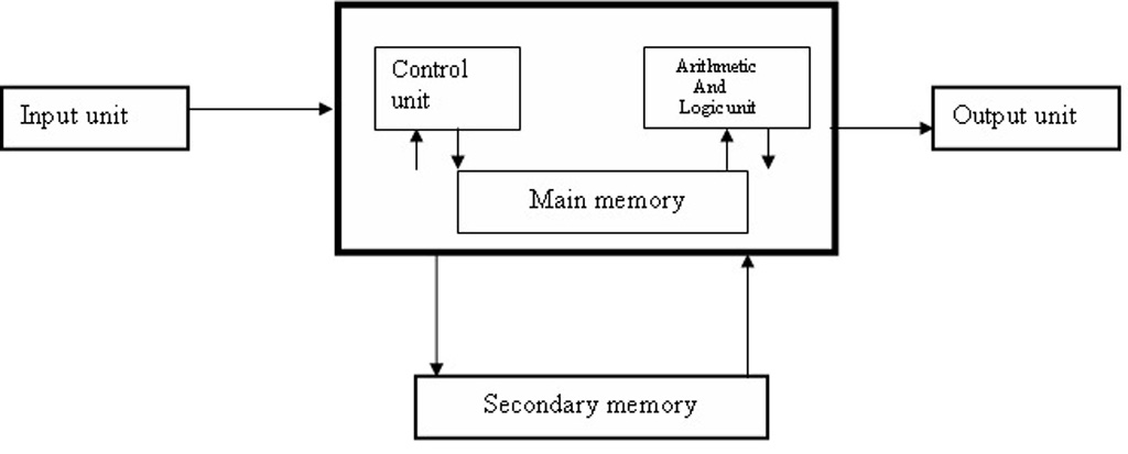 computer  block diagram of a digital computer