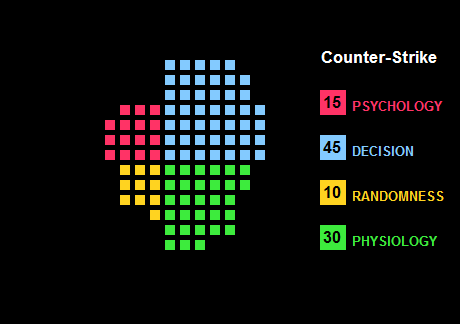 Waffle Chart showing the elements of Counter-Strike as classified by The Quad.