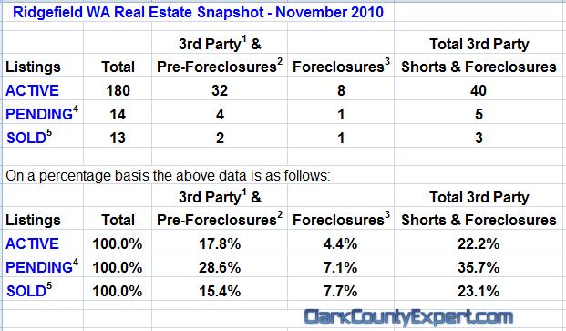 Ridgefield Washington Real Estate Market Report by John Slocum & Kathryn Alexander REMAX Ridgefield WA
