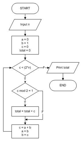 Bilangan fibonacci dalam forex