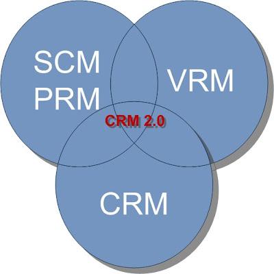CRM 2.0: Van prospect interactie tot klanten inzicht via Business Intelligence
