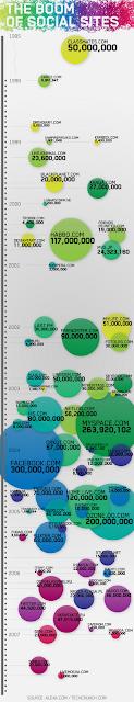 Инфографика, социальные сети