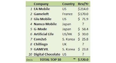 cabana-mobile_460 Top 10 Empresas que mais faturam com jogos de celular