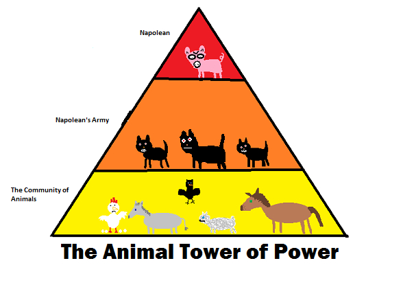 animal farm power Years passed the seasons came and went, the short animal lives fled by a time came when there was no one who remembered the old days before the rebellion, except.