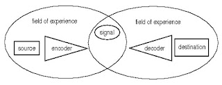 westely maclean model of communication The model conception was first proposed in the mid-1950s by forsdale (1955) and westley and maclean (1957)both used the term broadly, referring more to a framework of communication overall and .