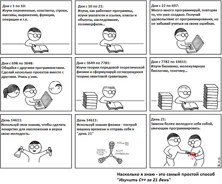 Как самостоятельно изучить html