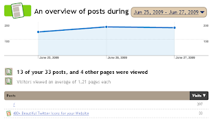 Posts Stats for Blogger