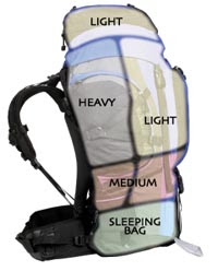 Some other tips for packing your backpack
