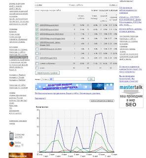 блог, блоггер, статистика, liveinternet