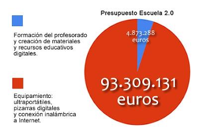 Presupuesto Escuela 2.0