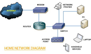 Common Home Networking Topology ~ USA Networking