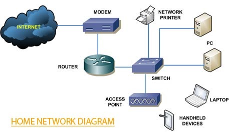 Home Network Diagram With Switch And Router - Wire Data Schema •