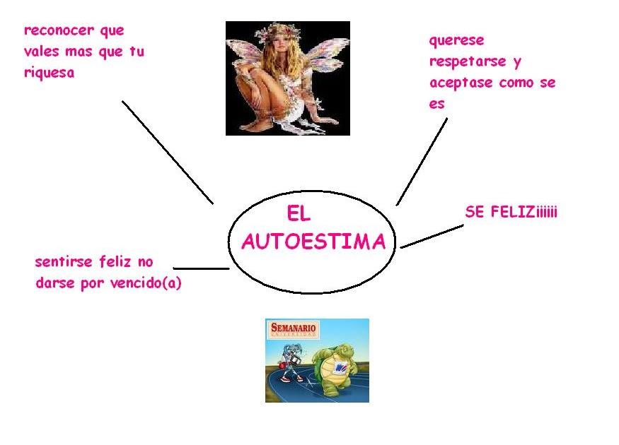 Lq >> joggis_193: MEPA MENTAL MENTAL DEL AUTOESTIMA