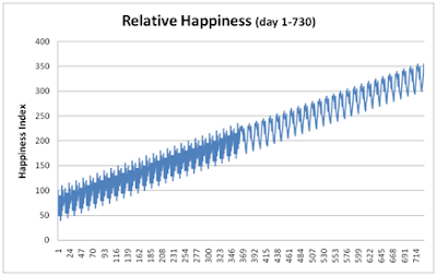 chart of relative happiness