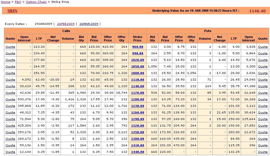 Nse stock options