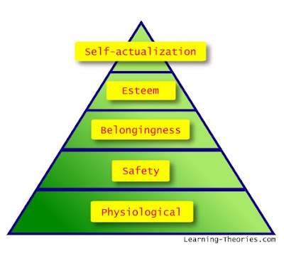 summary on maslows theory Maslow's hierarchy of needs citation: huitt, w  theory based on the work of gordon allport  maslows's concept of self-actualization.
