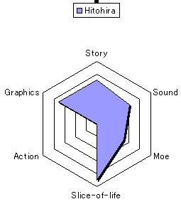 Hitohira chart