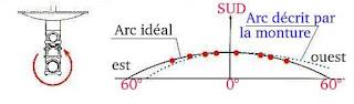 Just talking comment r gler une parabole motoris e - Regler une parabole ...