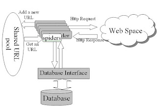 Web Crawler Architecture