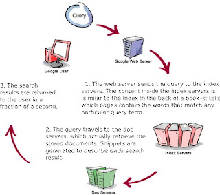 How google query traverse