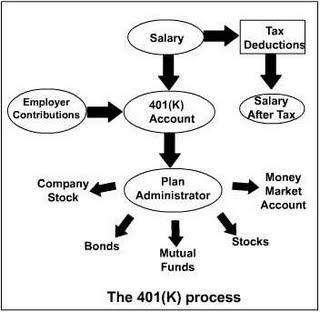 Investment advice 401k