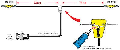 Un metteur fm st r o pll 205 canaux couvrant la gamme for Antenne fm interieur