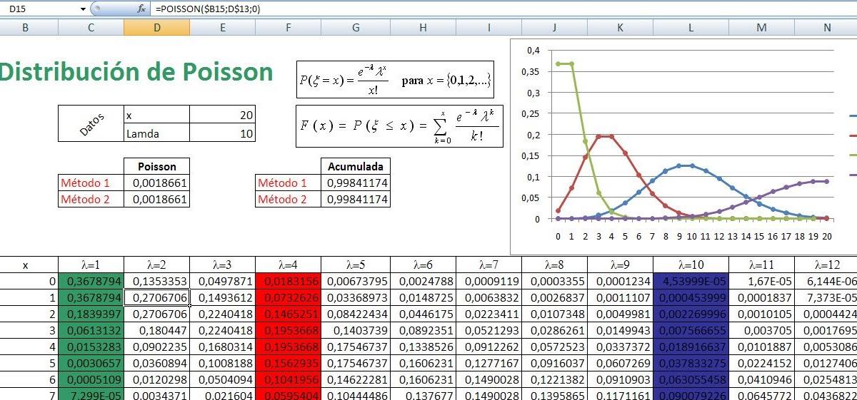 ExcelAvanzado.com: Simular con una distribución de Poisson