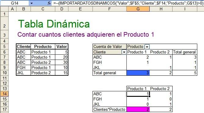 ExcelAvanzado.com: Contar en una Tabla Dinámica