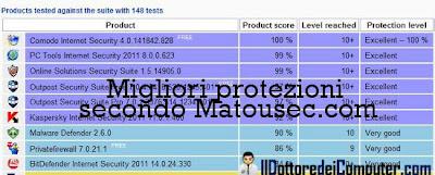 classifica prodotti protezione PC matousec