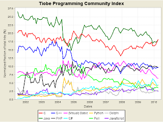 Gráfico lenguajes de Programación del 2002 al 2010