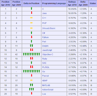 Lista de los 20 lenguajes mas populares de abril 2010