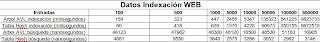 Imagen de una tabla de comparación sobre indexación y búsqueda usando índice invertido