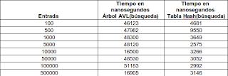 Imagen de una tabla de comparación sobre búsqueda usando índice invertido