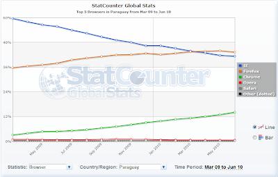 Imagen de estadísticas de browsers en Paraguay