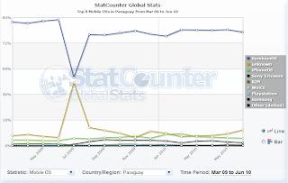 Imagen de estadísticas de sistemas operativos en móviles en Paraguay
