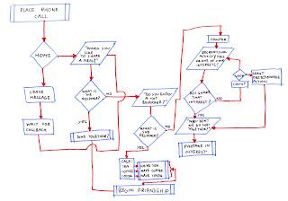 Imagen del algoritmo para conseguir amigos al estilo Sheldon Cooper