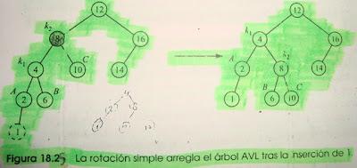 Imagen del ejemplo del caso 1 de arboles AVL