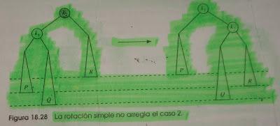 Imagen del caso 2 de arboles AVL