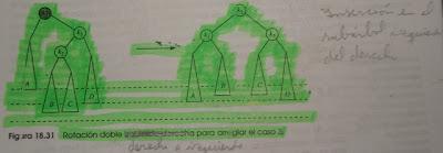 Imagen del ejemplo del caso 3 de arboles AVL