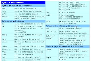 Imagen de una chuleta de comandos linux