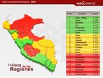 Ancash en el ranking de Competitividad Regional