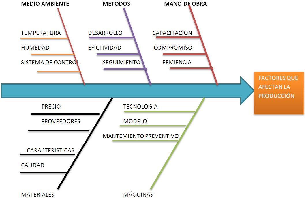 Calzado montao diagrama de causa y efecto diagrama de causa y efecto ccuart Image collections
