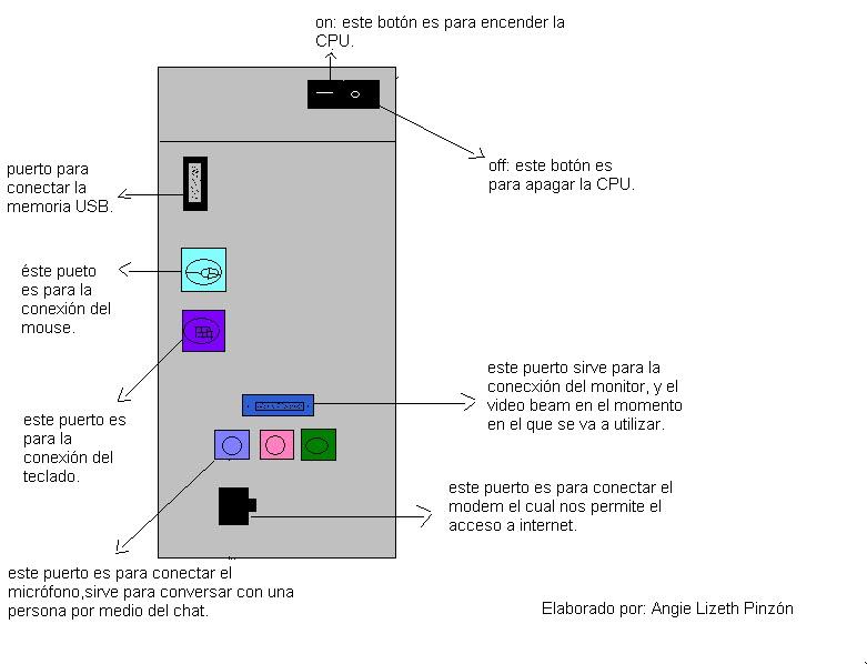 Tecnologia de la informacion de las comunicaciones: CPU Y SUS PARTES ...