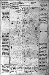 1495, Fasciulus Medicine, Johannes de Ketham
