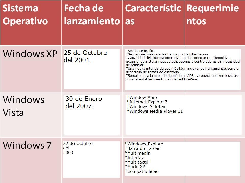 INFORMATICA PARA OFICINAS: CUADRO COMPARATIVO