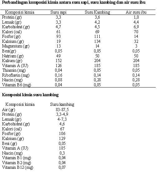Perbandingan Nutrien Dalam 3 Jenis Komposisi Susu