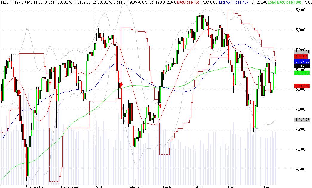 Swing trading indicators afl